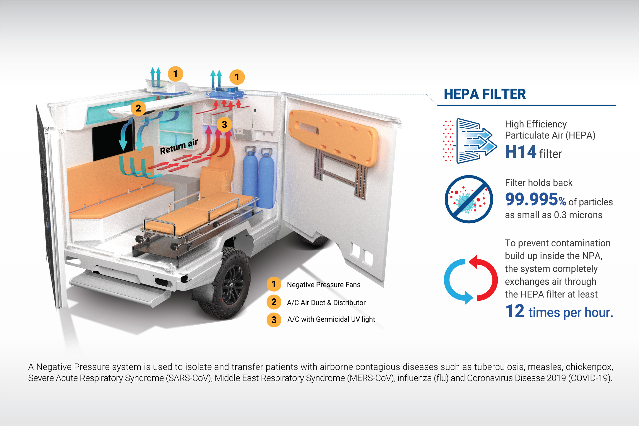 NEGATIVE PRESSURE INFECTED PATIENT PICKUP TRANSPORT